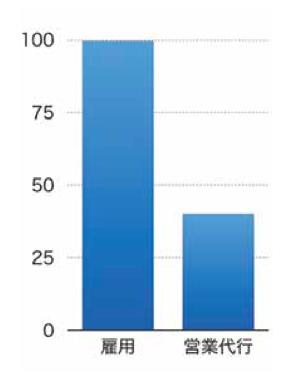 営業代行コスト比較